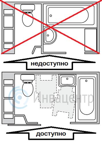 Проектирование и планировка внутреннего пространства санузла для инвалидов