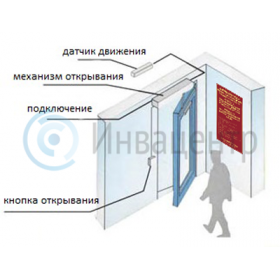 Пример (схема) установки системы автоматического открывания двери для распашной двери. Открывание внутрь