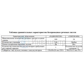 Сравнительная таблица Аудиоклассов Радиолектор и Унитон-ФМ